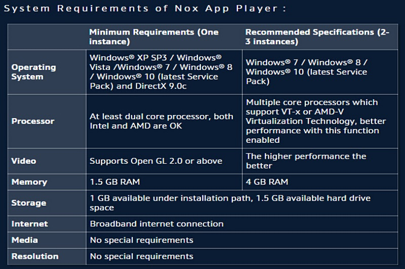 Nox-App-Player-System-Requirements-3 5 1 - The Simplicity Post